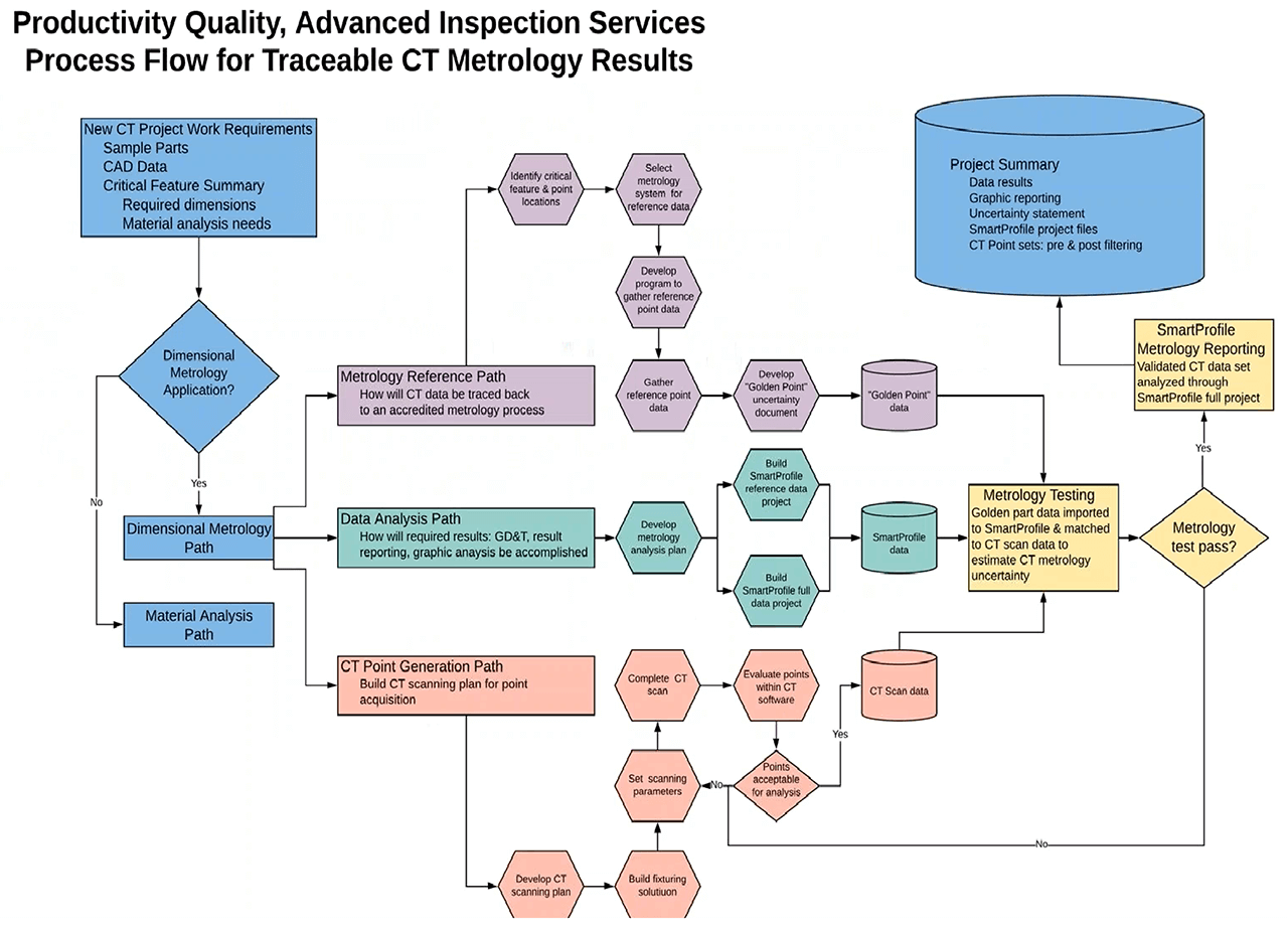 Inspection Services Flow Chart