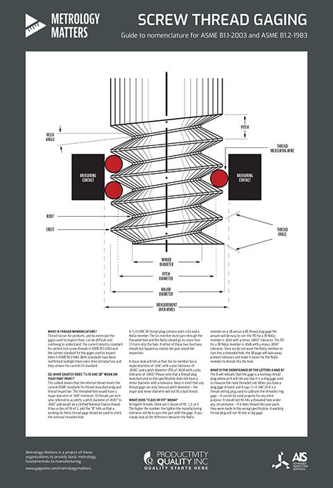 Metrology-Matters-poster_Screw-Thread-Diagram